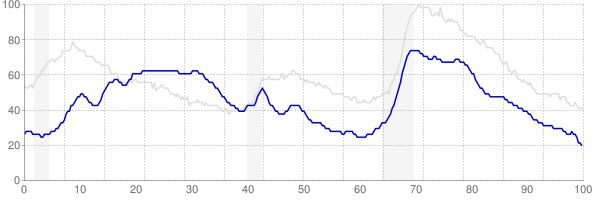 Hawaii monthly unemployment rate chart from 1990 to December 2017
